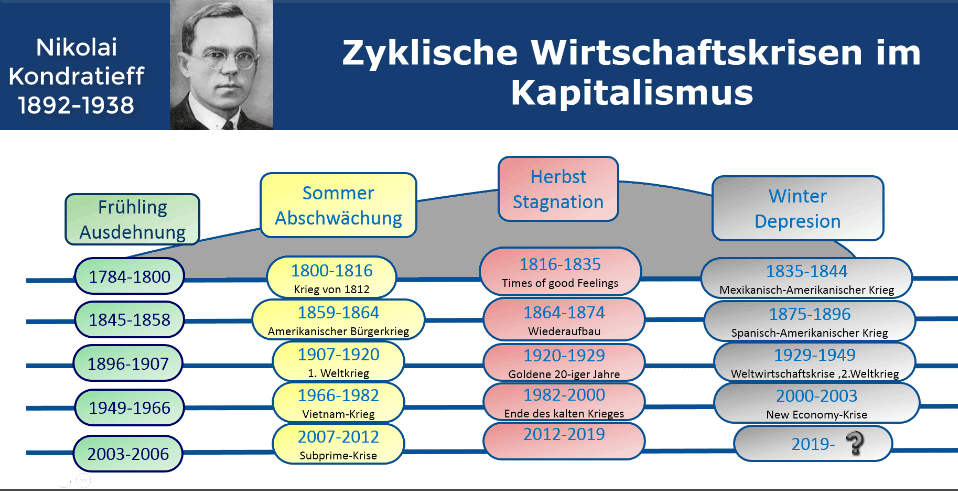 Kondratieff Zyklen - Vividam Anlagephilosophie
