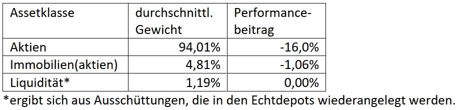 Die Wertentwicklung im 1. Quartal 2020 und im Besonderen im März -