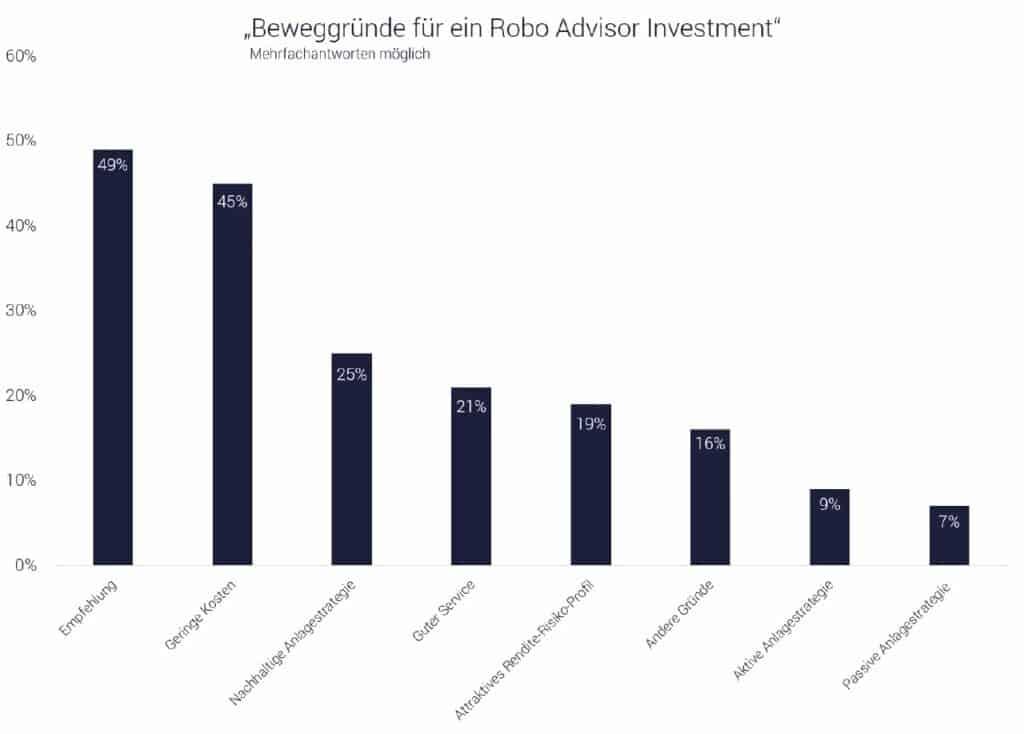 8 Gründe für ein Robo-Advisor Investment