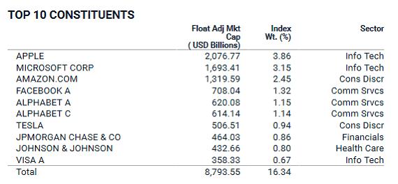 MSCI World_wertvollste Unternehmen