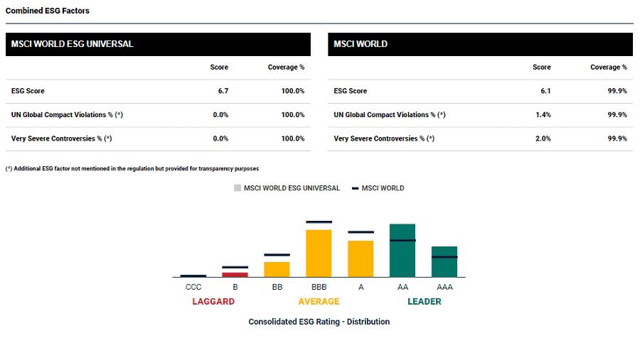 Grüne ETF - Index Grundlage MSCI World ESG_1