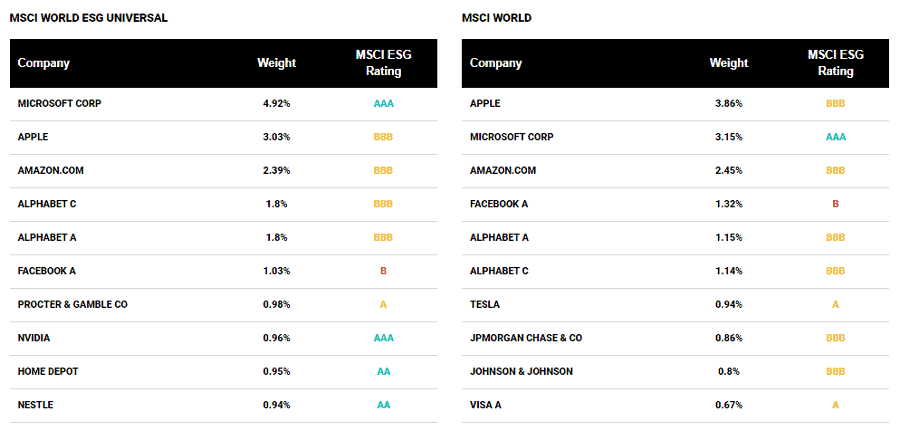 Grüne ETF - Index Grundlage MSCI World ESG_2