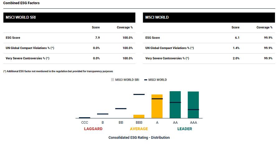 Grüne ETF - Index Grundlage MSCI World SRI_1