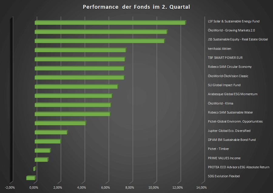 Vividam 70 Fonds Performance